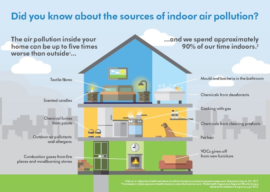 Sources of indoor pollution in your home.  Unhealthy air could be making you sick.